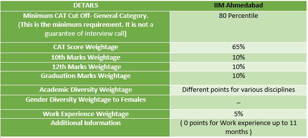 IIM Ahmedabad Selection Criteria 2021