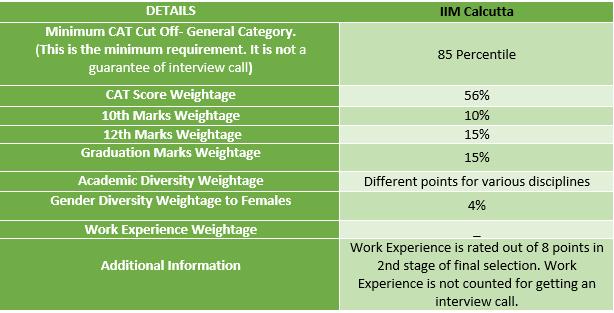 IIM Calcutta Selection Criteria 2021