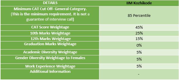 IIM Kozhikode Selection Criteria 2021