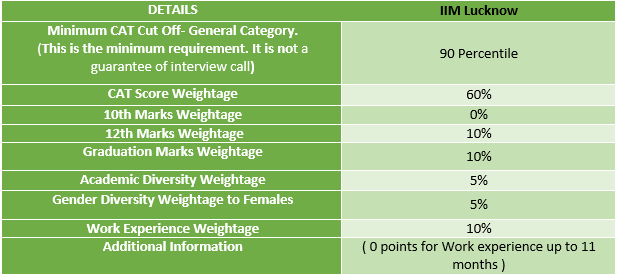 IIM Lucknow Selection Criteria 2021
