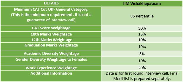 IIM Vishakhapatnam Selection Criteria 2021