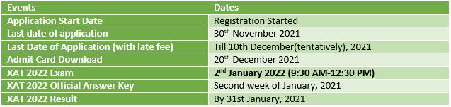 XAT 2022 important dates